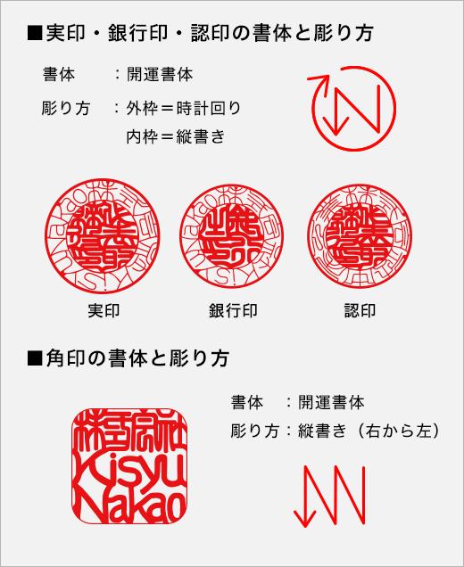印鑑の彫り方