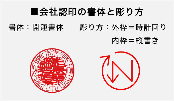 認印の彫り方